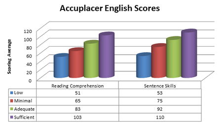 Accuplacer English Score Chart