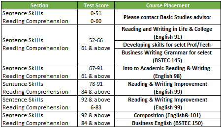 fun college majors english article test online