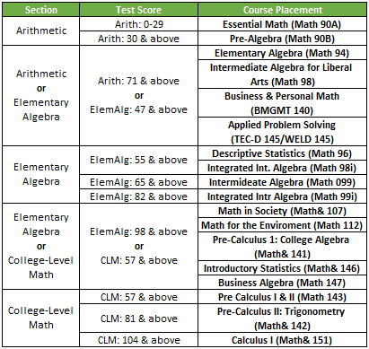 Finance college level math accuplacer subjects