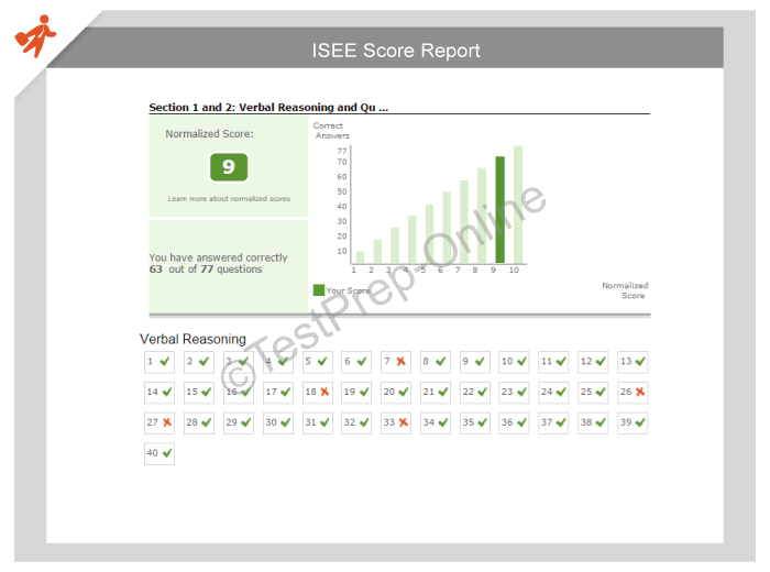How is the isee essay scored